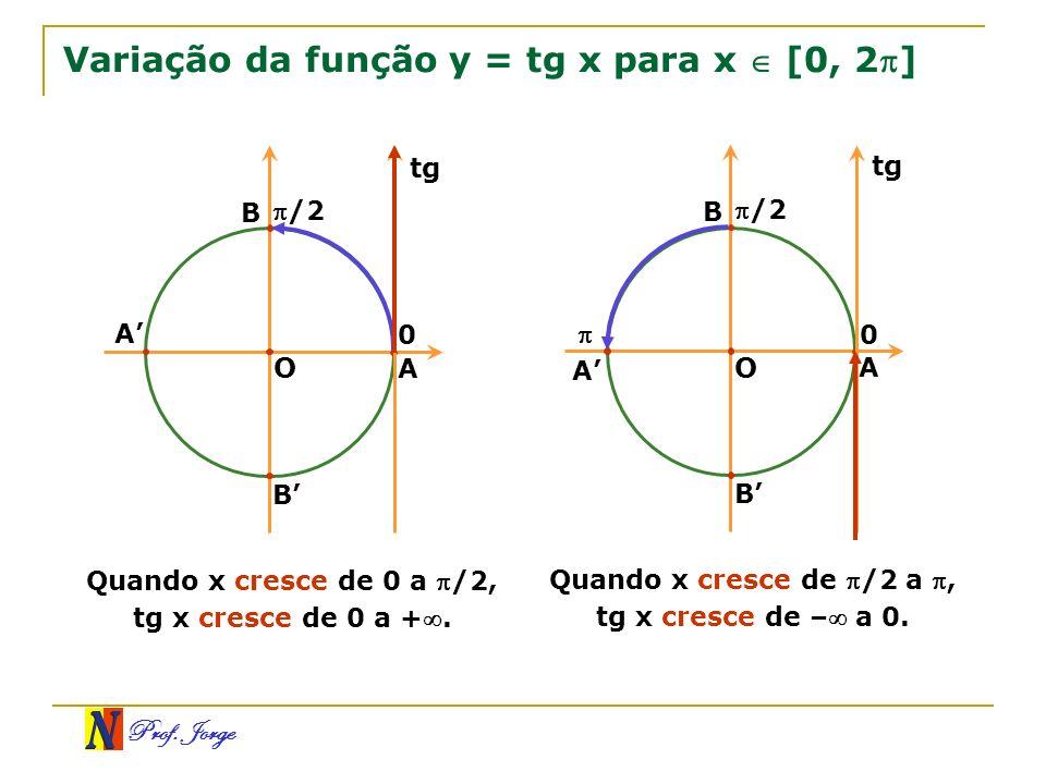 Variação da função y = tg x para x  [0, 2]